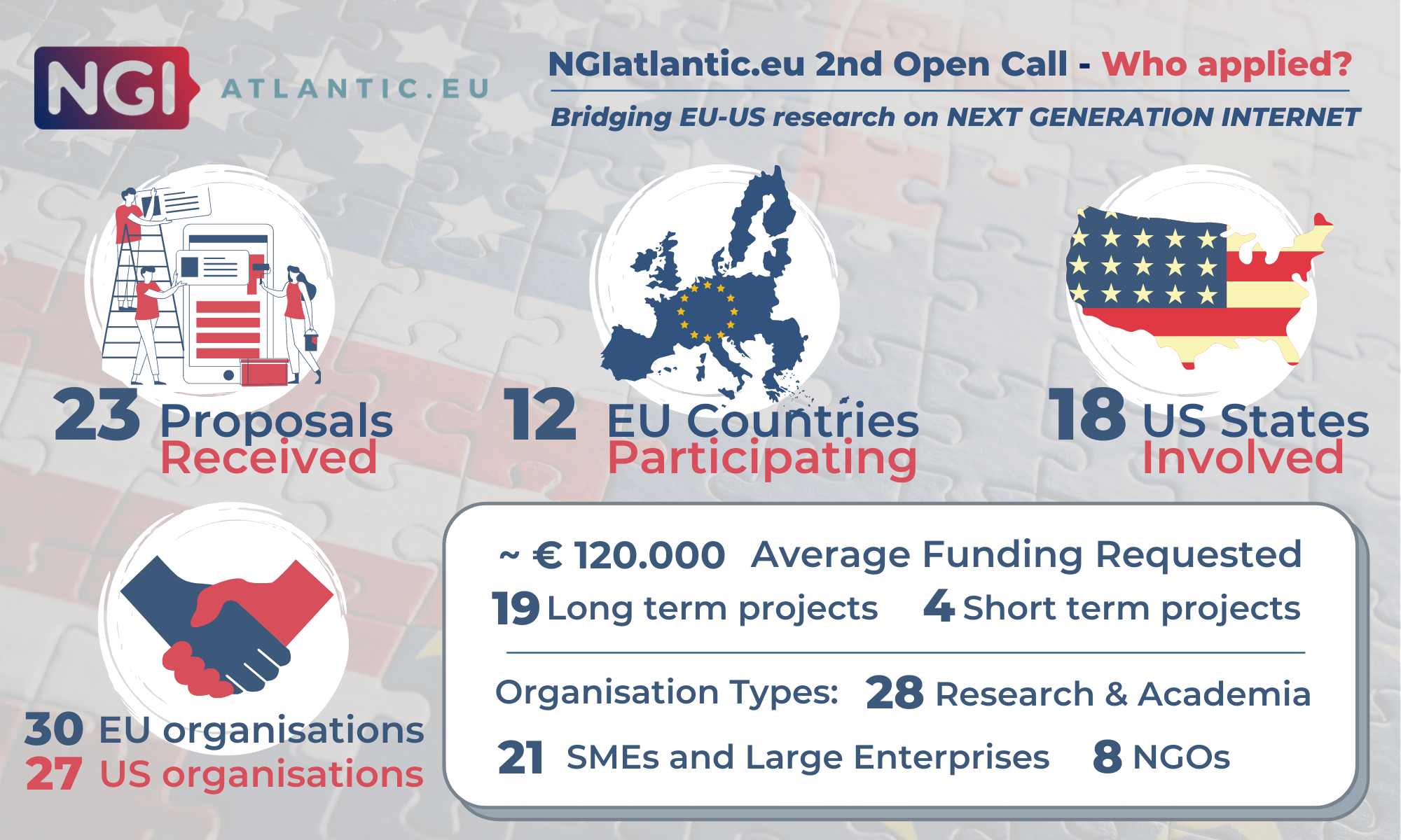 NGIatlantic.eu 2nd Open Call Insight